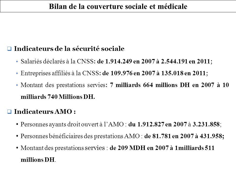 Bilan de la couverture sociale et médicale Indicateurs de la sécurité sociale Salariés déclarés à la CNSS : de 1.914.249 en 2007 à 2.544.191 en 2011 ; Entreprises affiliés à la CNSS : de 109.976 en 2007 à 135.018 en 2011 ; Montant des prestations servies : 7 milliards 664 millions DH en 2007 à 10 milliards 740 Millions DH.
