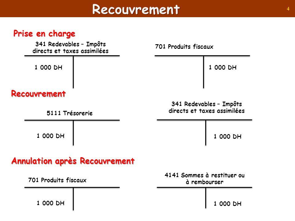 5Recouvrement Annulation après Recouvrement 1 000 DH 4141 Sommes à restituer ou à rembourser 70119 Taxe professionnelle /Impôt des patentes 1 er cas : contribuable ne doit rien à lEtat 1 000 DH 4141 Sommes à restituer ou à rembourser 5115 Caisse 2ème cas : contribuable doit : 400 Dh 600 DH 1 000 DH 4141 Sommes à restituer ou à rembourser 5115 Caisse 400 DH 341211 Taxes dhabitation année courante