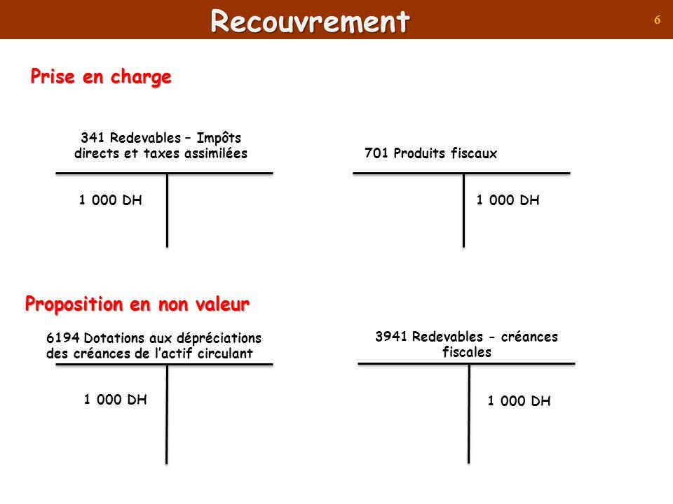 7Recouvrement Proposition en non valeur 6194 Dotations aux dépréciations des créances de lactif circulant 1 000 DH 3941 Redevables - créances fiscales Admission en non valeur 6194 Dotations aux dépréciations des créances de lactif circulant 1 000 DH 3941 Redevables - créances fiscales 61374 Admissions en non valeur (ANV)- redevables –impôts directs et taxes assimilés 1 000 DH 341 Redevables – Impôts directs et taxes assimilées