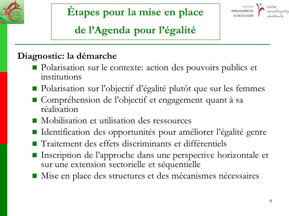 9 Étapes pour la mise en place de lAgenda pour légalité Diagnostic: la démarche Polarisation sur le contexte: action des pouvoirs publics et instituti