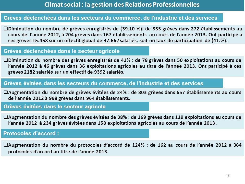 10 Climat social : la gestion des Relations Professionnelles Diminution du nombre de grèves enregistrés de (39.10 %): de 335 grèves dans 272 établissements au cours de lannée 2012, à 204 grèves dans 167 établissements au cours de lannée 2013.