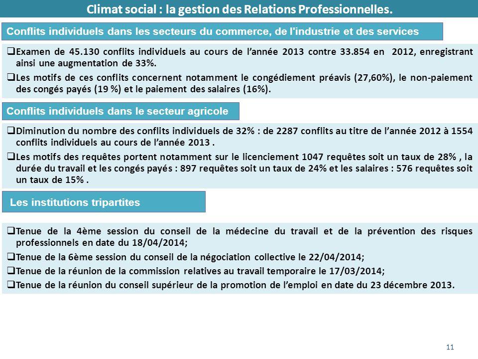 11 Climat social : la gestion des Relations Professionnelles.