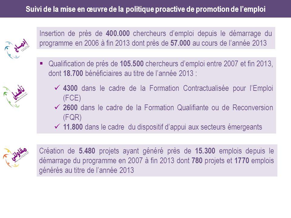 Suivi de la mise en œuvre de la politique proactive de promotion de lemploi Insertion de près de 400.000 chercheurs demploi depuis le démarrage du programme en 2006 à fin 2013 dont près de 57.000 au cours de lannée 2013 Création de 5.480 projets ayant généré près de 15.300 emplois depuis le démarrage du programme en 2007 à fin 2013 dont 780 projets et 1770 emplois générés au titre de lannée 2013 Qualification de prés de 105.500 chercheurs demploi entre 2007 et fin 2013, dont 18.700 bénéficiaires au titre de lannée 2013 : 4300 dans le cadre de la Formation Contractualisée pour lEmploi (FCE) 2600 dans le cadre de la Formation Qualifiante ou de Reconversion (FQR) 11.800 dans le cadre du dispositif dappui aux secteurs émergeants