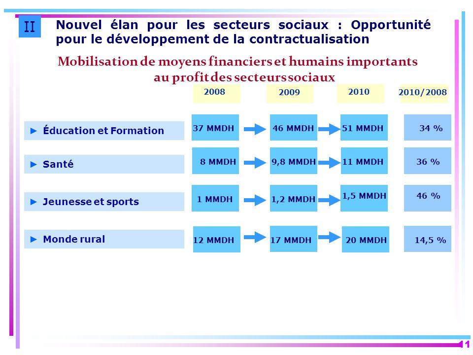 11 Mobilisation de moyens financiers et humains importants au profit des secteurs sociaux II Nouvel élan pour les secteurs sociaux : Opportunité pour