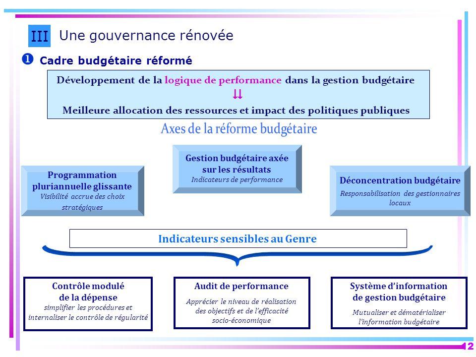 12 Cadre budgétaire réformé III Une gouvernance rénovée Développement de la logique de performance dans la gestion budgétaire Meilleure allocation des