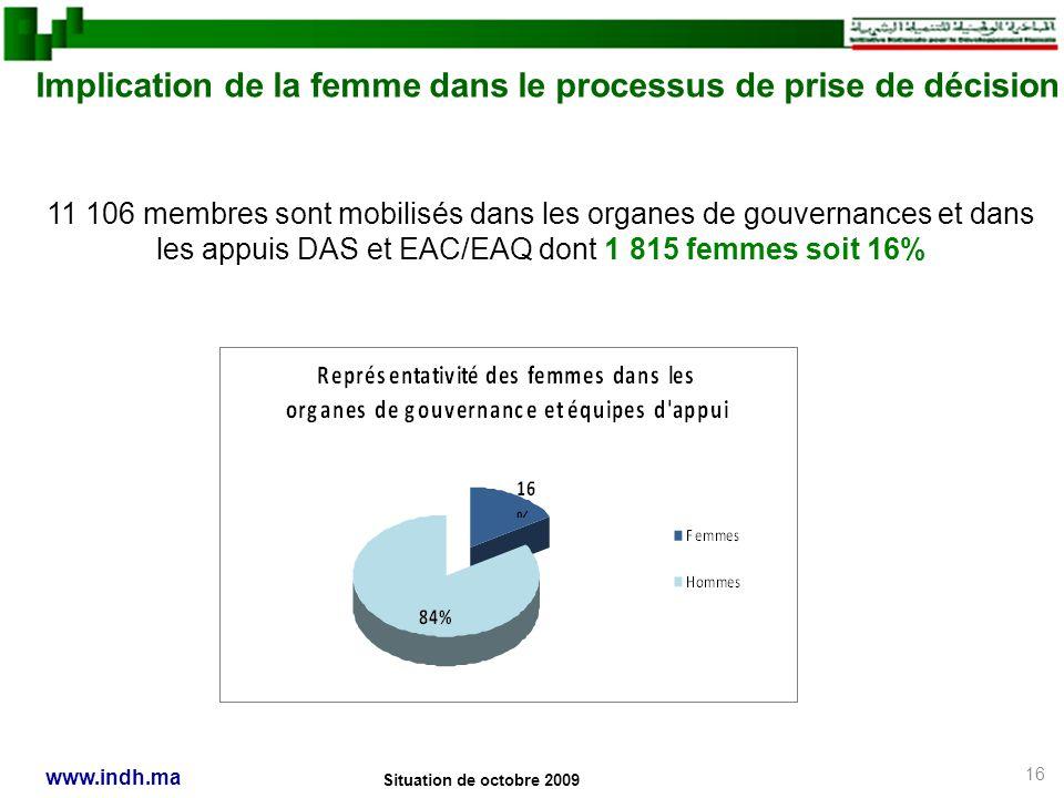 16 www.indh.ma Implication de la femme dans le processus de prise de décision Situation de octobre 2009 11 106 membres sont mobilisés dans les organes de gouvernances et dans les appuis DAS et EAC/EAQ dont 1 815 femmes soit 16%