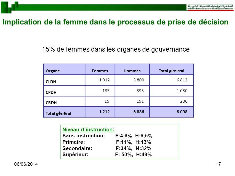 06/06/201417 Implication de la femme dans le processus de prise de décision OrganeFemmesHommesTotal g é n é ral CLDH 1 012 5 800 6 812 CPDH 185 895 1 080 CRDH 15 191 206 Total g é n é ral 1 212 6 886 8 098 Niveau dinstruction: Sans instruction: F:4,9%, H:6,5% Primaire: F:11%, H:13% Secondaire: F:34%, H:32% Supérieur: F: 50%, H:49% 15% de femmes dans les organes de gouvernance