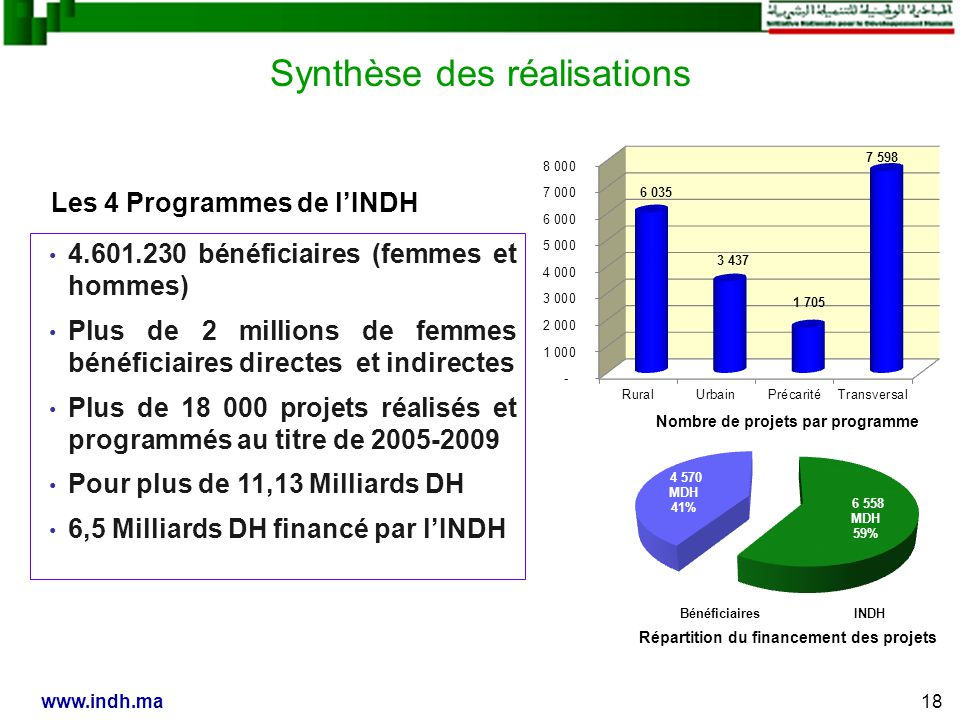 Synthèse des réalisations Les 4 Programmes de lINDH Répartition du financement des projets BénéficiairesINDH Nombre de projets par programme 18www.indh.ma 4.601.230 bénéficiaires (femmes et hommes) Plus de 2 millions de femmes bénéficiaires directes et indirectes Plus de 18 000 projets réalisés et programmés au titre de 2005-2009 Pour plus de 11,13 Milliards DH 6,5 Milliards DH financé par lINDH