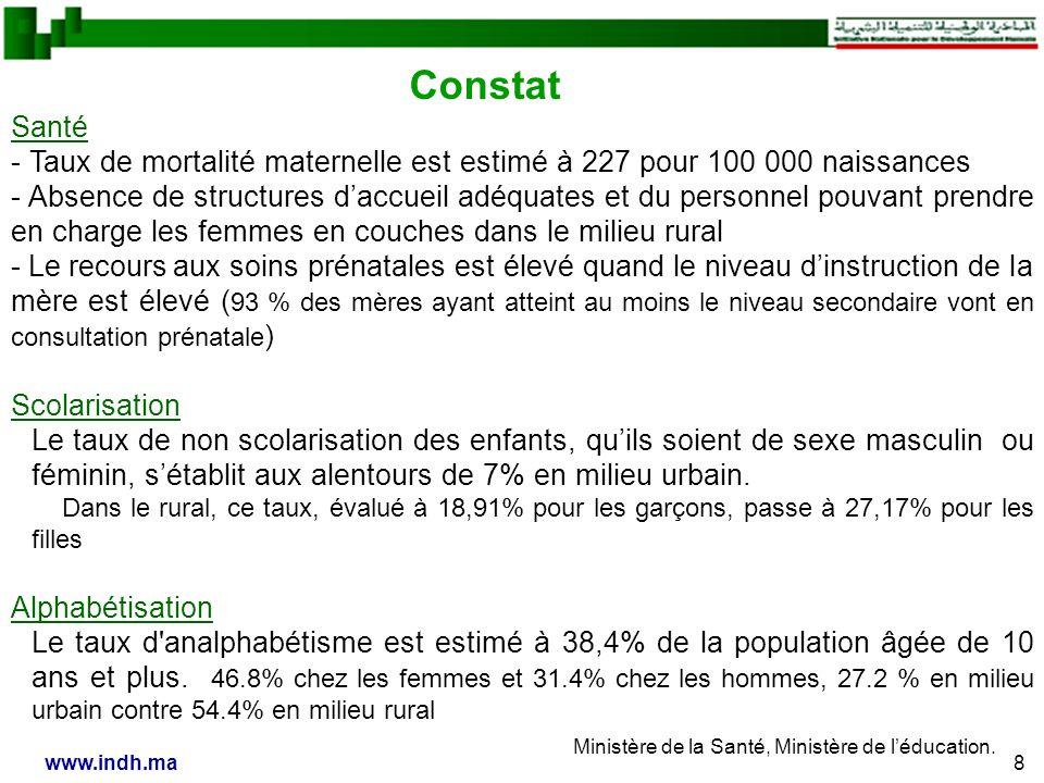 8www.indh.ma Santé - Taux de mortalité maternelle est estimé à 227 pour 100 000 naissances - Absence de structures daccueil adéquates et du personnel pouvant prendre en charge les femmes en couches dans le milieu rural - Le recours aux soins prénatales est élevé quand le niveau dinstruction de la mère est élevé ( 93 % des mères ayant atteint au moins le niveau secondaire vont en consultation prénatale ) Scolarisation Le taux de non scolarisation des enfants, quils soient de sexe masculin ou féminin, sétablit aux alentours de 7% en milieu urbain.