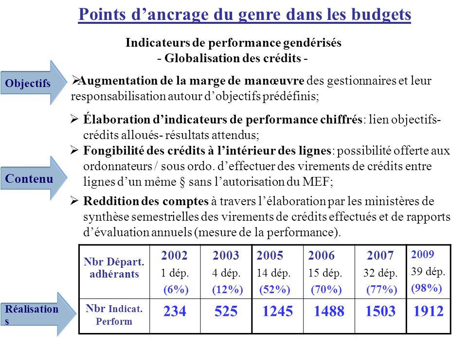 Élaboration dindicateurs de performance chiffrés: lien objectifs- crédits alloués- résultats attendus; Fongibilité des crédits à lintérieur des lignes