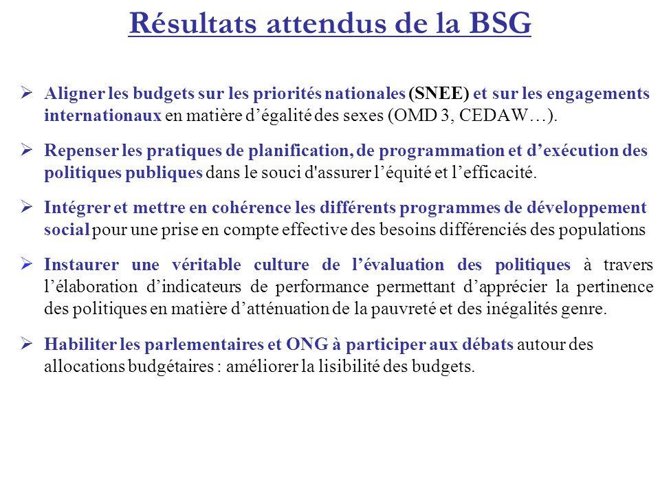 Résultats attendus de la BSG Aligner les budgets sur les priorités nationales (SNEE) et sur les engagements internationaux en matière dégalité des sex