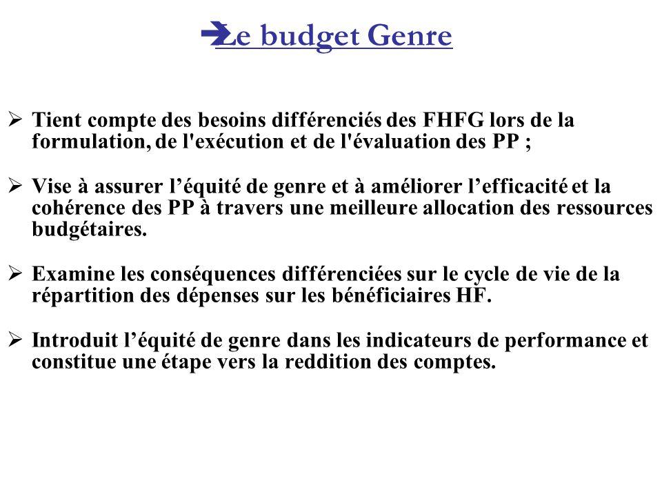 Tient compte des besoins différenciés des FHFG lors de la formulation, de l'exécution et de l'évaluation des PP ; Vise à assurer léquité de genre et à