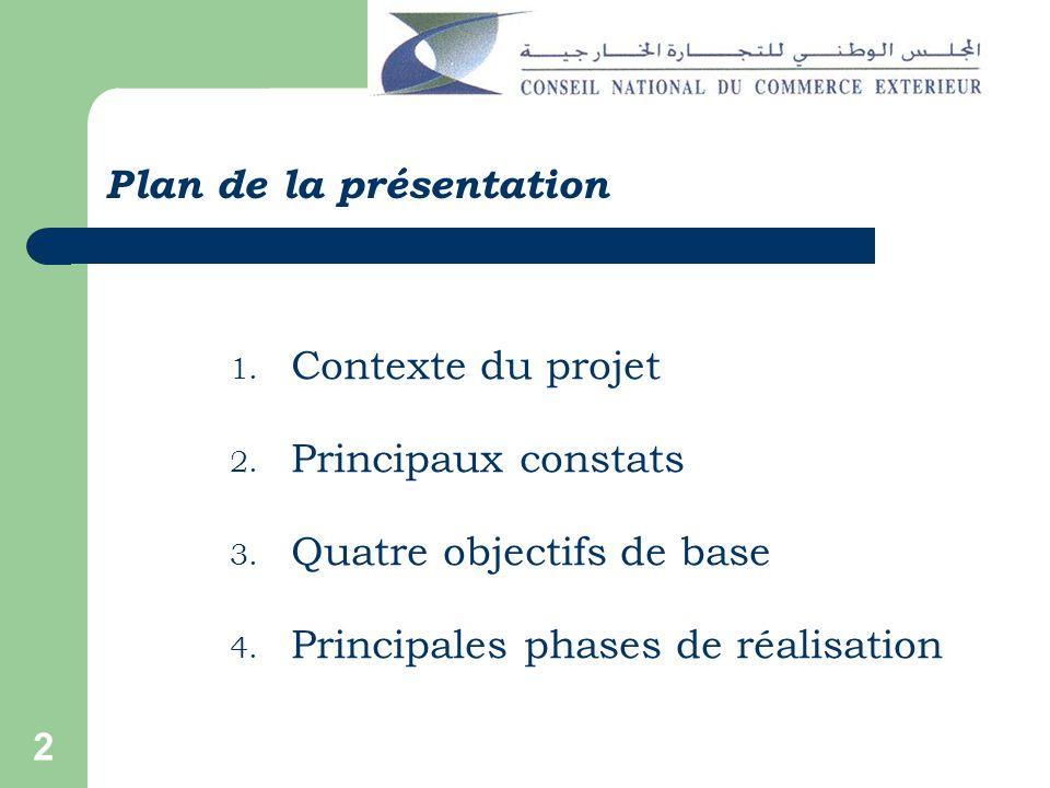 2 Plan de la présentation 1. Contexte du projet 2.