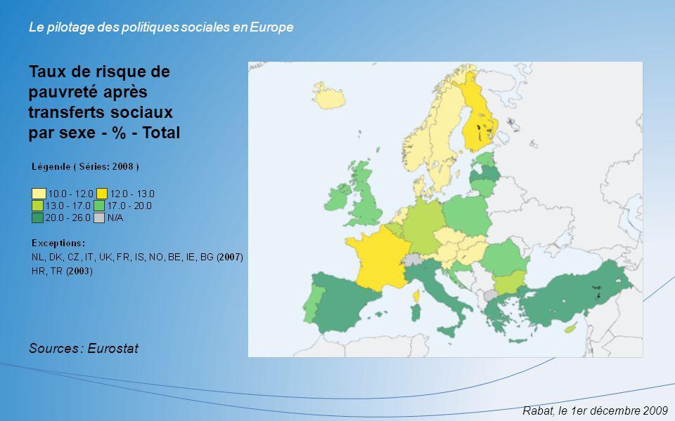 Rabat, le 1er décembre 2009 Le pilotage des politiques sociales en Europe Taux de risque de pauvreté après transferts sociaux par sexe - % - Total Sou