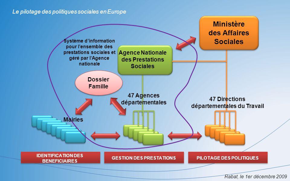 Rabat, le 1er décembre 2009 Le pilotage des politiques sociales en Europe Agence Nationale des Prestations Sociales IDENTIFICATION DES BENEFICIAIRES G