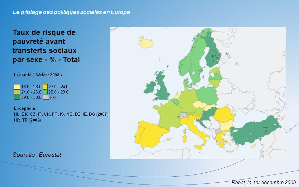 Rabat, le 1er décembre 2009 Le pilotage des politiques sociales en Europe Taux de risque de pauvreté après transferts sociaux par sexe - % - Total Sources : Eurostat