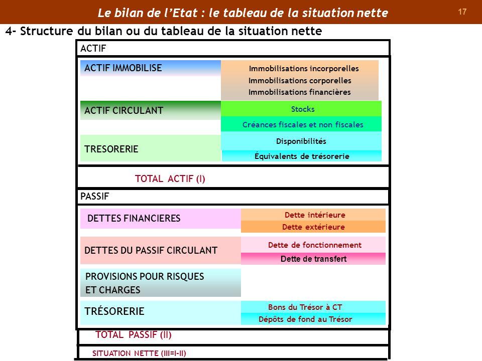 17 TOTAL PASSIF (II) SITUATION NETTE (III=I-II) ACTIF IMMOBILISE Immobilisations incorporelles Immobilisations corporelles Immobilisations financières