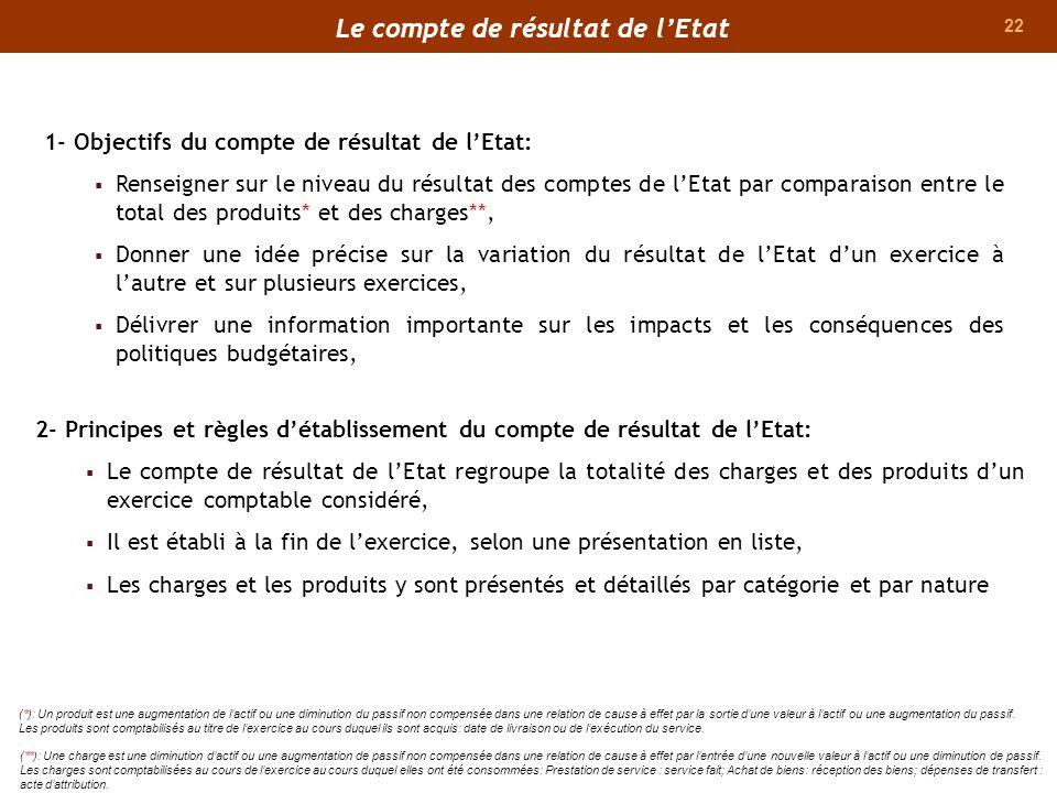 22 1- Objectifs du compte de résultat de lEtat: Renseigner sur le niveau du résultat des comptes de lEtat par comparaison entre le total des produits*