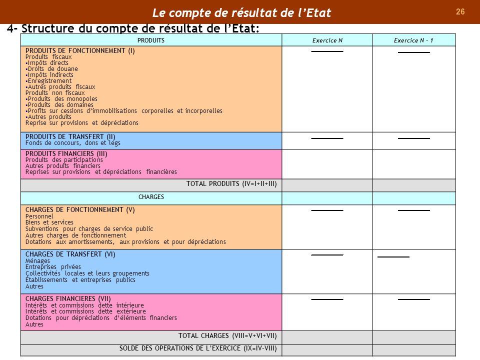 26 4- Structure du compte de résultat de lEtat: PRODUITSExercice NExercice N - 1 PRODUITS DE FONCTIONNEMENT (I) Produits fiscaux Impôts directs Droits