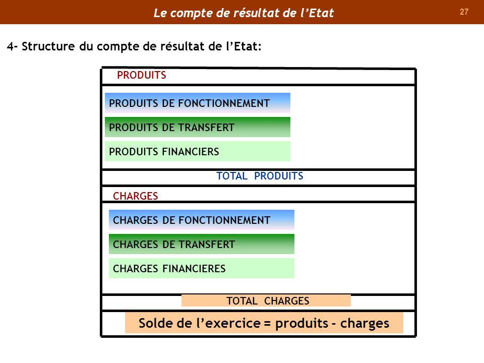 27 PRODUITS DE FONCTIONNEMENT PRODUITS DE TRANSFERT PRODUITS PRODUITS FINANCIERS TOTAL PRODUITS CHARGES TOTAL CHARGES Solde de lexercice = produits -