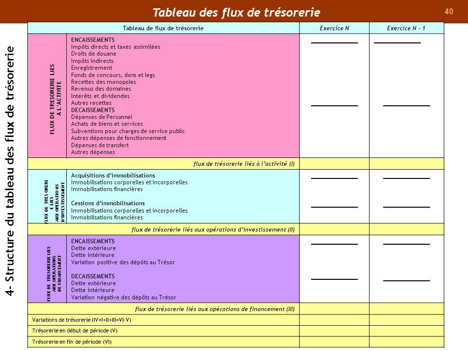 40 Tableau de flux de trésorerieExercice NExercice N - 1 ENCAISSEMENTS Impôts directs et taxes assimilées Droits de douane Impôts indirects Enregistre