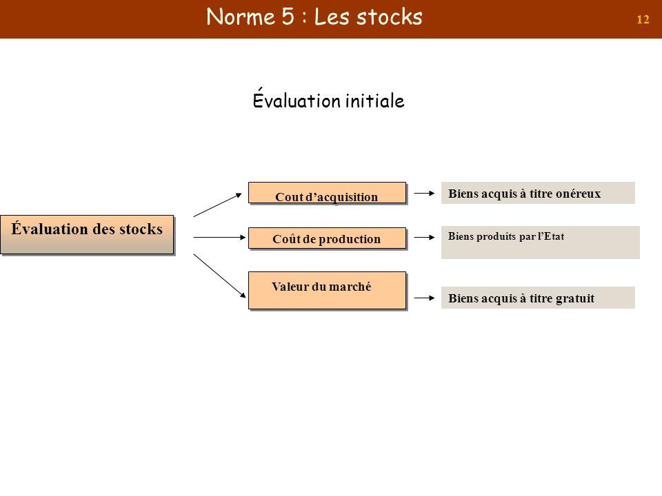 12 Évaluation initiale Évaluation des stocks Cout dacquisition Biens acquis à titre onéreux Coût de production Biens produits par lEtat Valeur du marc