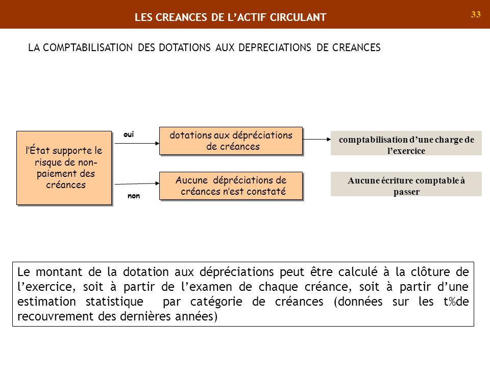 33 dotations aux dépréciations de créances comptabilisation dune charge de lexercice lÉtat supporte le risque de non- paiement des créances Aucune dép