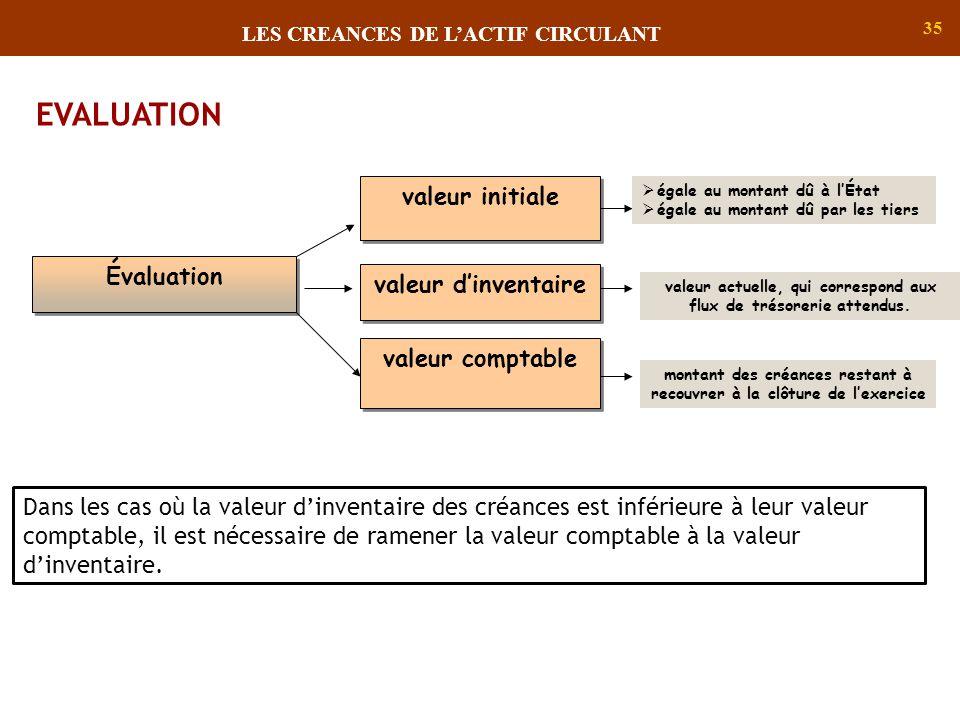 35 EVALUATION Évaluation valeur initiale égale au montant dû à lÉtat égale au montant dû par les tiers valeur dinventaire valeur actuelle, qui corresp
