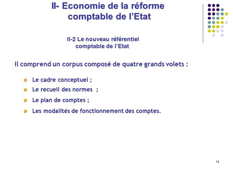 14 II- Economie de la réforme comptable de lEtat Ilcomprend un corpus composé de quatre grands volets : Il comprend un corpus composé de quatre grands