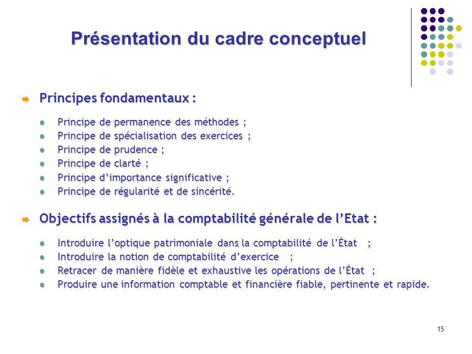 15 Présentation du cadre conceptuel Principes fondamentaux : Principes fondamentaux : Principe de permanence des méthodes ; Principe de permanence des