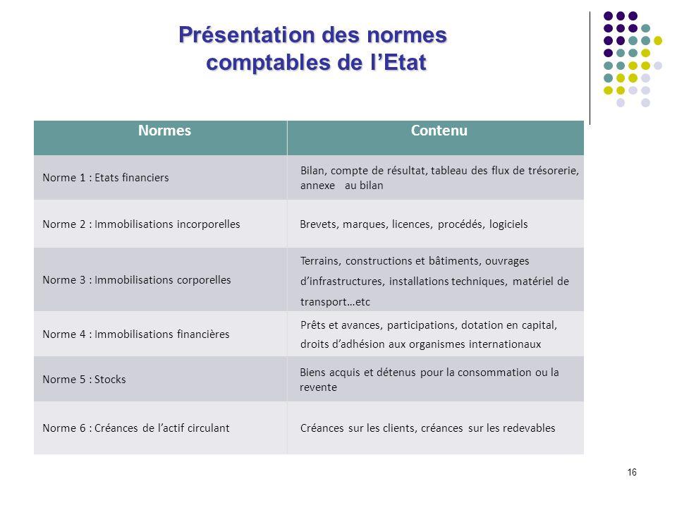 16 Présentation des normes comptables de lEtat NormesContenu Norme 1 : Etats financiers Bilan, compte de résultat, tableau des flux de trésorerie, ann
