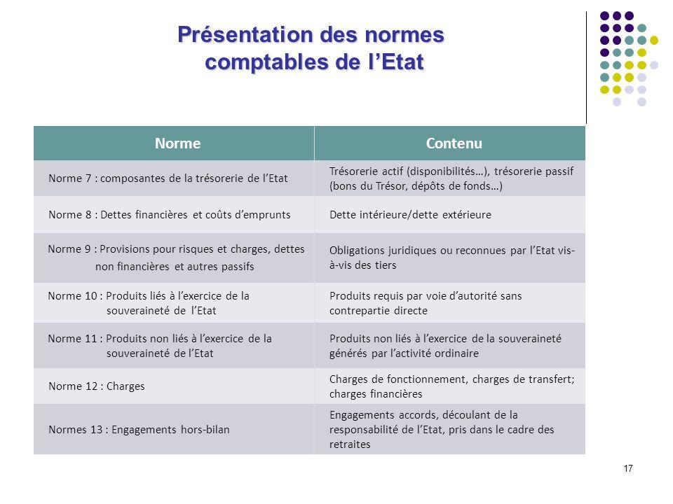 17 Présentation des normes comptables de lEtat NormeContenu Norme 7 : composantes de la trésorerie de lEtat Trésorerie actif (disponibilités…), trésor