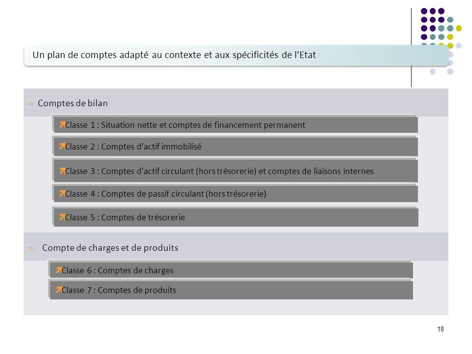 18 Comptes de bilan Compte de charges et de produits Classe 1 : Situation nette et comptes de financement permanent Classe 2 : Comptes dactif immobili