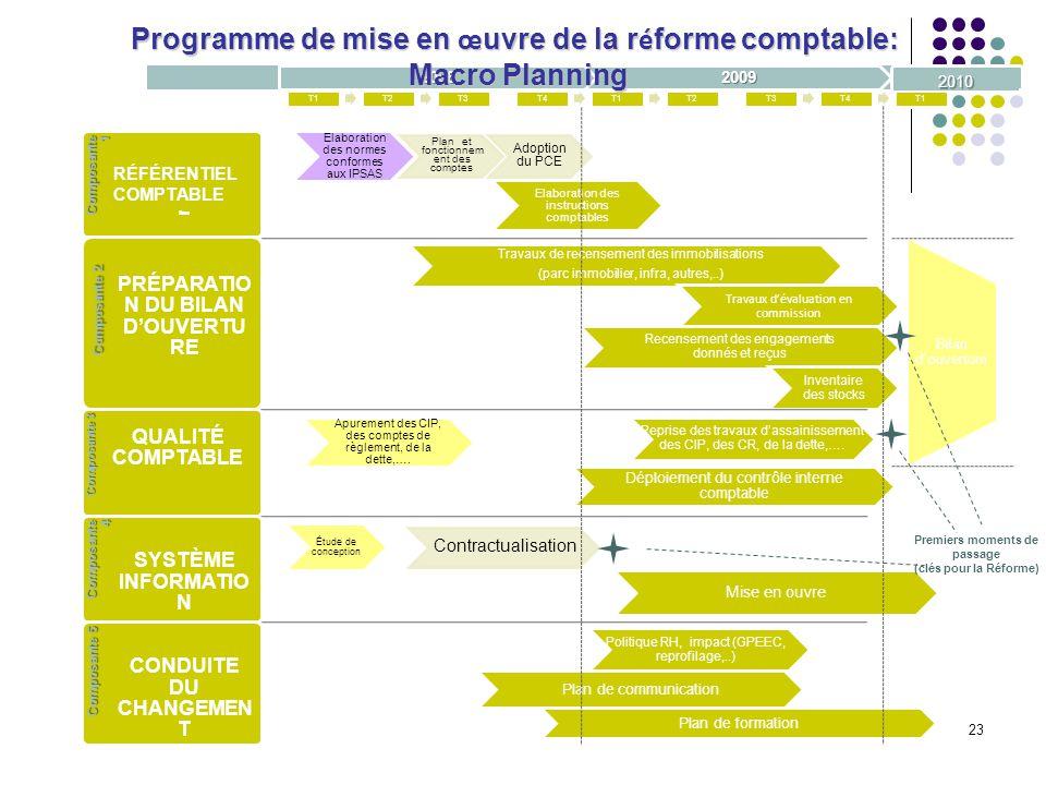 23 Elaboration des normes conformes aux IPSAS Plan et fonctionnem ent des comptes Adoption du PCE Elaboration des instructions comptables Composante 1