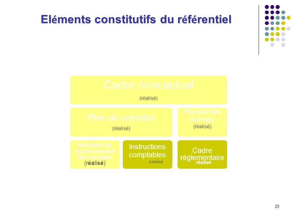 25 El é ments constitutifs du r é f é rentiel Cadre conceptuel (réalisé) Plan de comptes (réalisé) Modalités de fonctionnement des comptes (réalisé) I