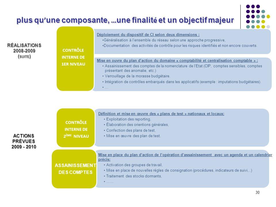 30 ACTIONS PRÉVUES 2009 - 2010 Déploiement du dispositif de CI selon deux dimensions : Généralisation à lensemble du réseau selon une approche progres