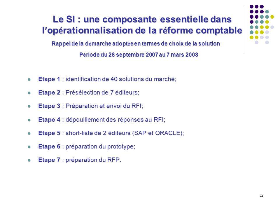 32 Etape 1 : identification de 40 solutions du marché; Etape 1 : identification de 40 solutions du marché; Etape 2 : Présélection de 7 éditeurs; Etape