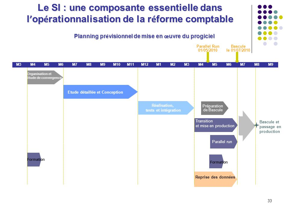 33 Planning pr é visionnel de mise en œ uvre du progiciel M3M4M5M6M7M8M9M10M11M12M1M2M3M4M5M6M7M8M9 Transition et mise en production Organisation et é