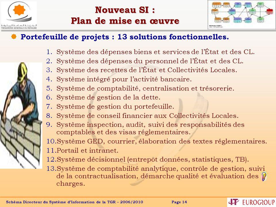 Schéma Directeur du Système dInformation de la TGR – 2006/2010 Page 14 Nouveau SI : Plan de mise en œuvre 1.Système des dépenses biens et services de lÉtat et des CL.