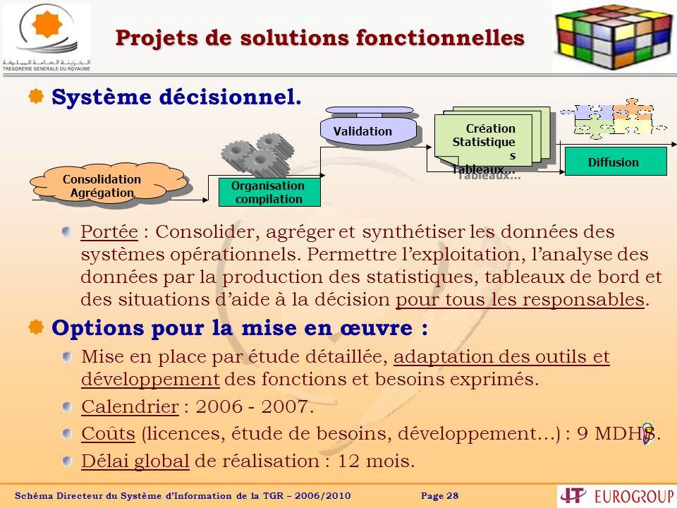 Schéma Directeur du Système dInformation de la TGR – 2006/2010 Page 28 Projets de solutions fonctionnelles Système décisionnel.