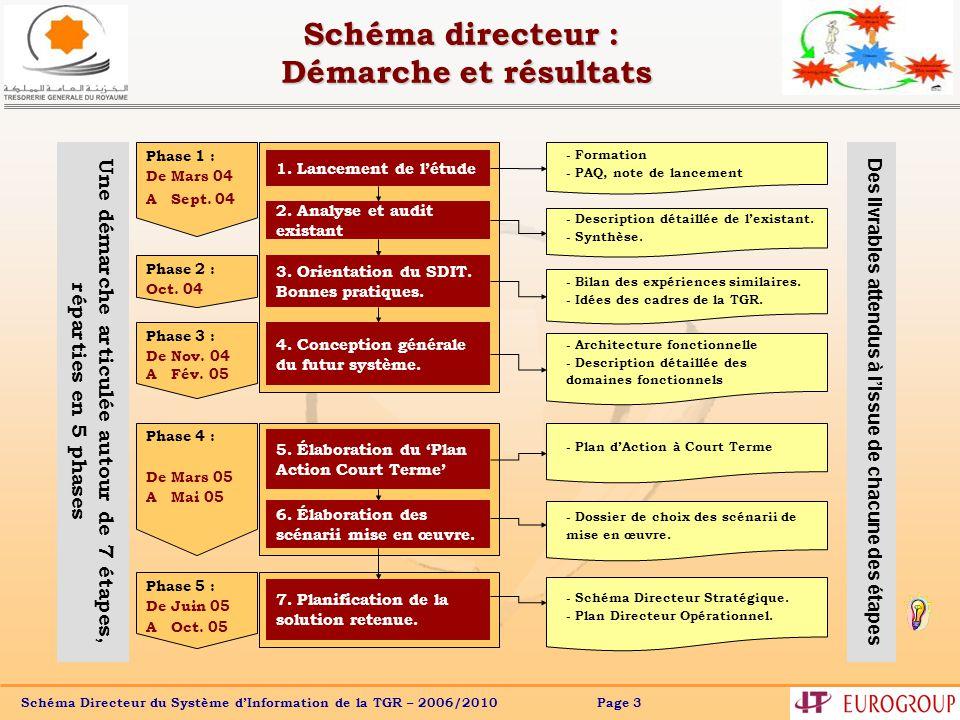 Schéma Directeur du Système dInformation de la TGR – 2006/2010 Page 3 Schéma directeur : Démarche et résultats 1.