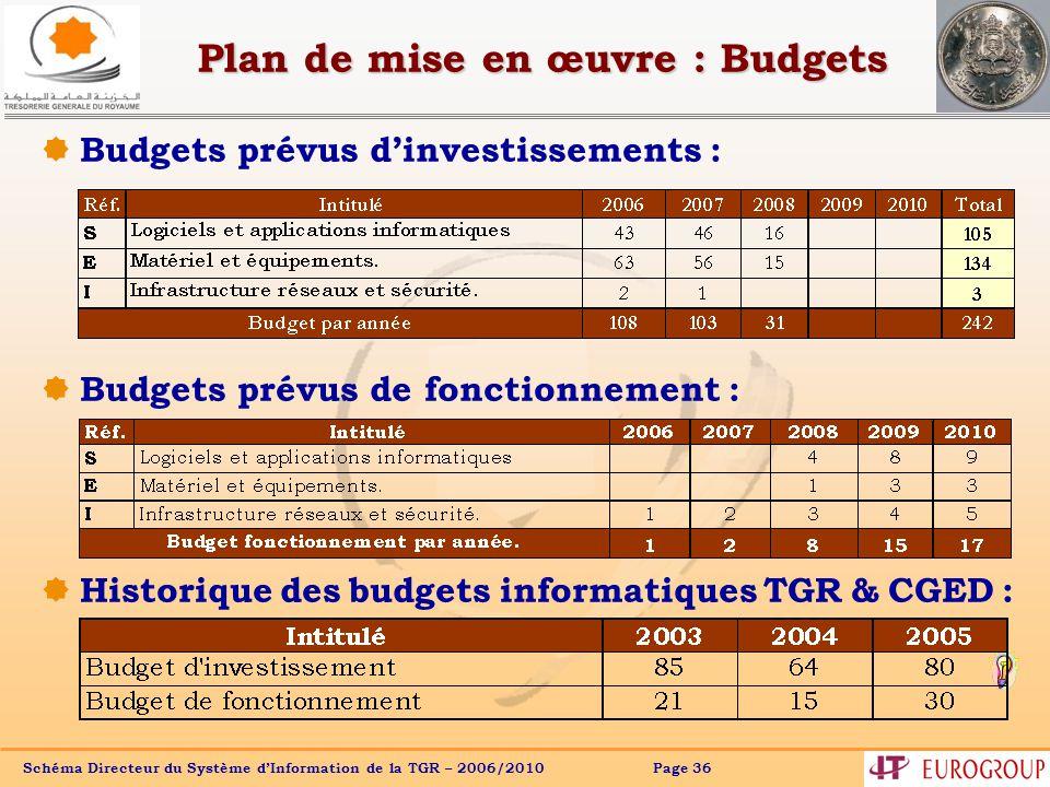 Schéma Directeur du Système dInformation de la TGR – 2006/2010 Page 36 Plan de mise en œuvre : Budgets Budgets prévus dinvestissements : Budgets prévus de fonctionnement : Historique des budgets informatiques TGR & CGED :