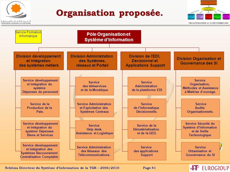 Schéma Directeur du Système dInformation de la TGR – 2006/2010 Page 41 Service des téléservices et de la Monétique Service Administration et Exploitation des Systèmes Centraux Organisation proposée.