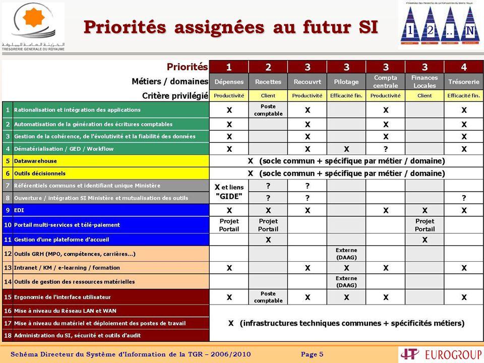 Schéma Directeur du Système dInformation de la TGR – 2006/2010 Page 5 Priorités assignées au futur SI