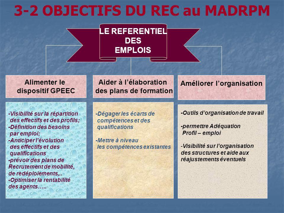3-2 OBJECTIFS DU REC au MADRPM LE REFERENTIEL DES EMPLOIS Alimenter le dispositif GPEEC -Visibilité sur la répartition des effectifs et des profils; -
