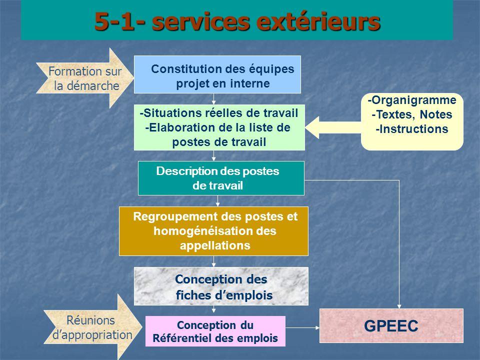 5-1- services extérieurs Constitution des équipes projet en interne -Situations réelles de travail -Elaboration de la liste de postes de travail Regro