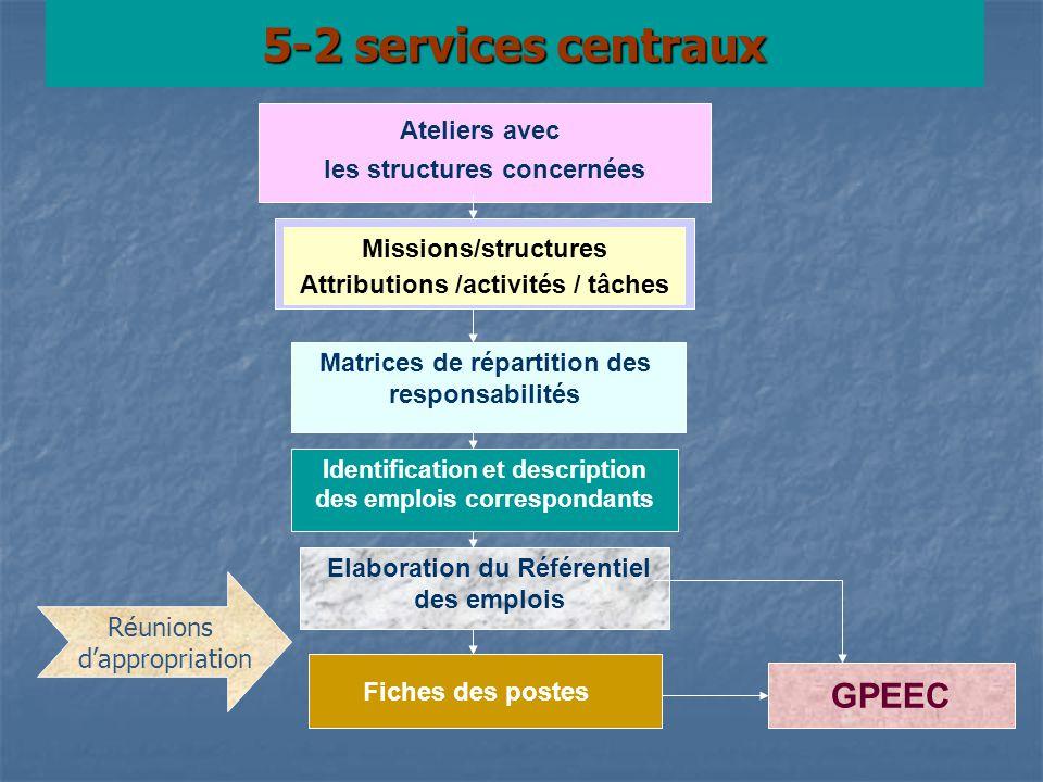 5-2 services centraux Ateliers avec les structures concernées Missions/structures Attributions /activités / tâches Matrices de répartition des respons