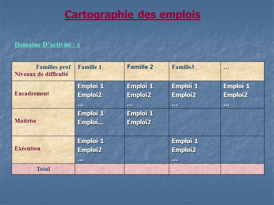 Domaine Dactivité : x Familles prof Niveaux de difficulté Famille 1 Famille 2 Famille3… Encadrement Emploi 1 Emploi2… Emploi2… Emploi2… Emploi2… Maîtr