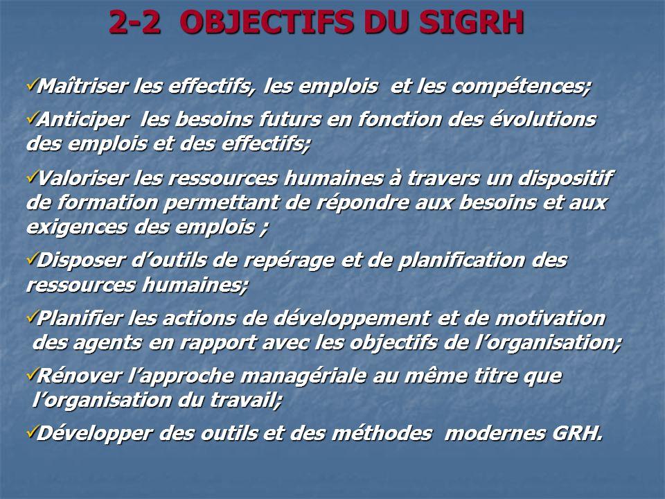 2-2 OBJECTIFS DU SIGRH Maîtriser les effectifs, les emplois et les compétences; Maîtriser les effectifs, les emplois et les compétences; Anticiper les
