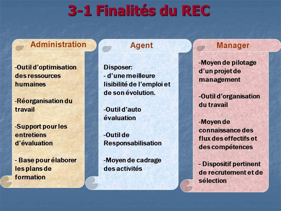 3-1 Finalités du REC -Outil doptimisation des ressources humaines -Réorganisation du travail -Support pour les entretiens dévaluation - Base pour élab